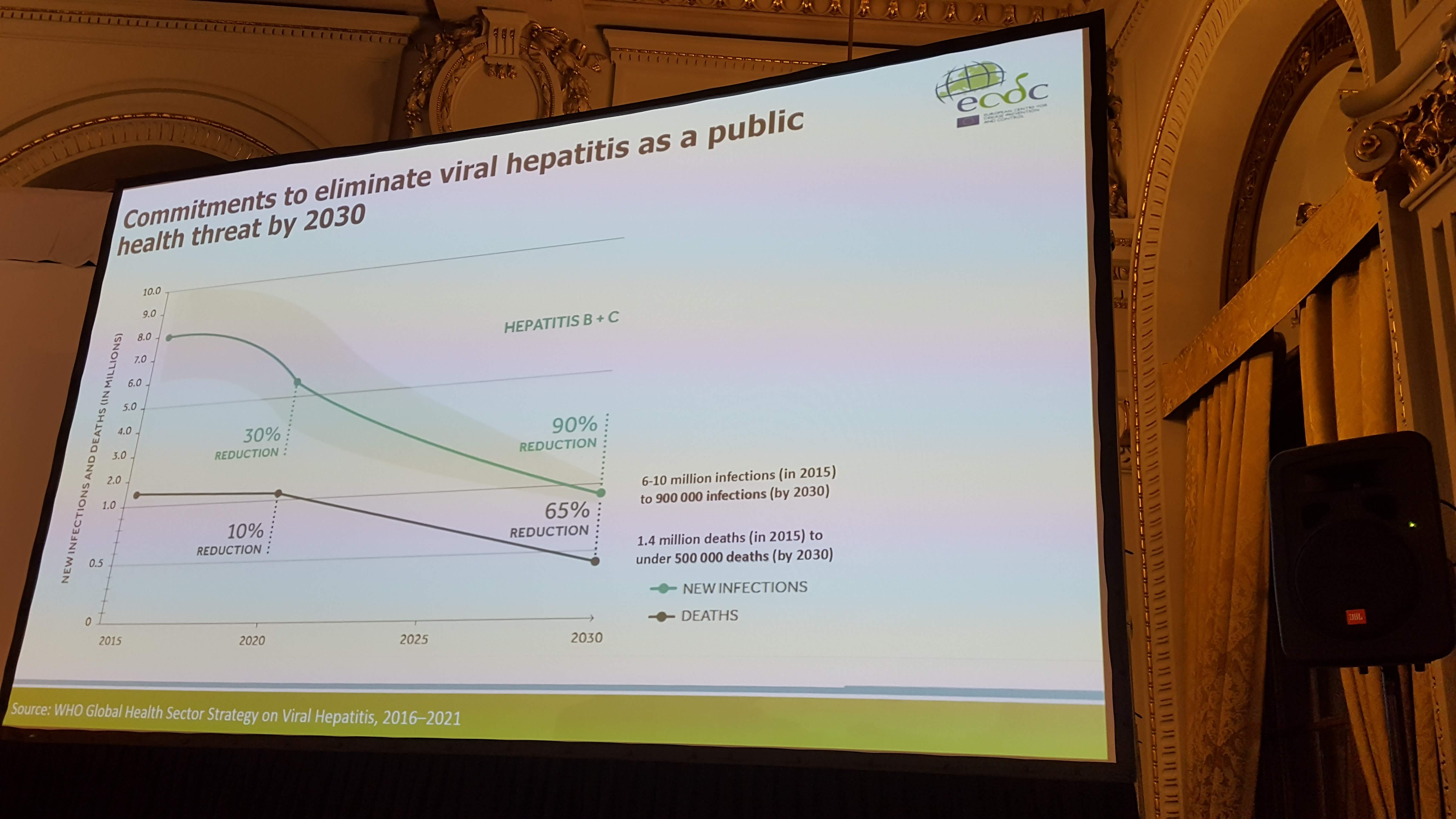 Commitments to eliminate viral hepatitis as a public health threat by 2030, ECDC 2019
