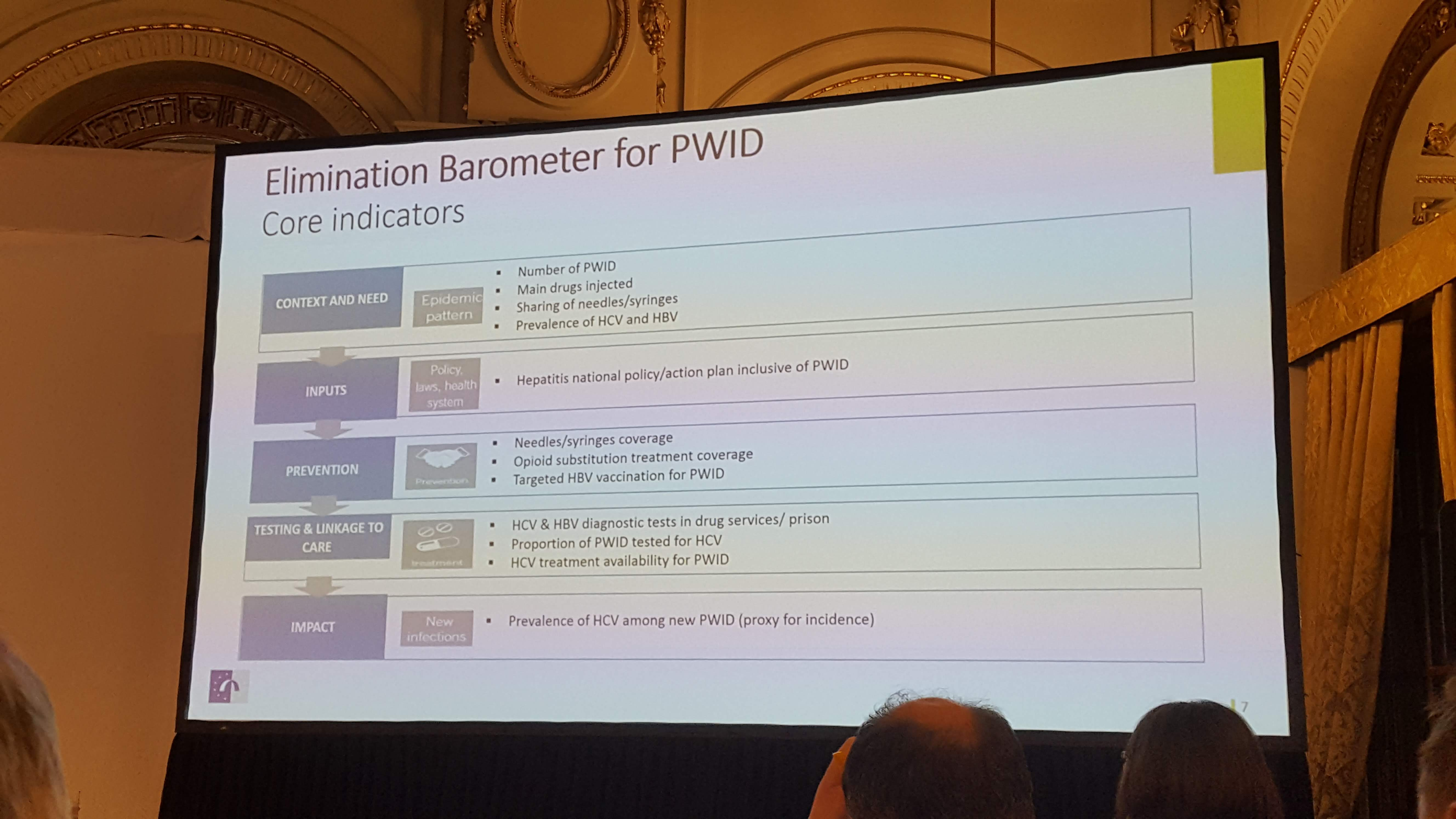 Elimination Barometer for PWID by EMCDDA, HepHIV 2019