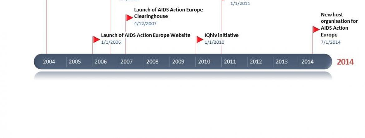 AIDS Action Europe History Moments