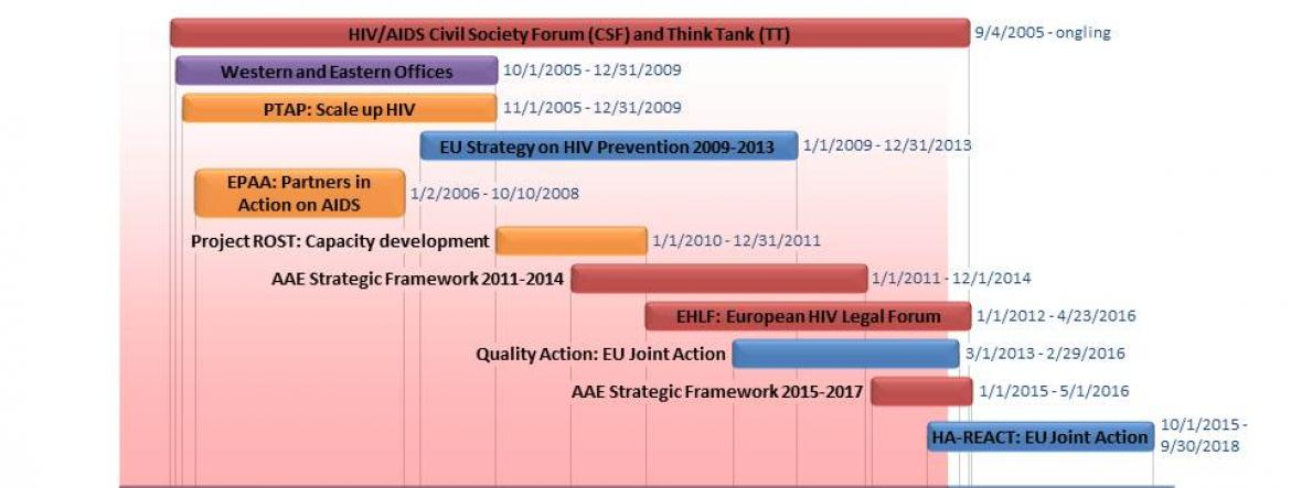 AIDS Action Europe History Projects and Initiatives